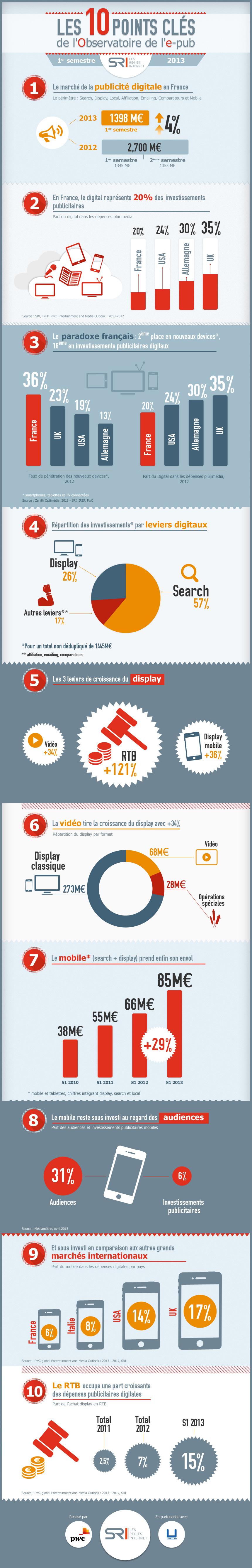 SRI-infographieObservatoire2013